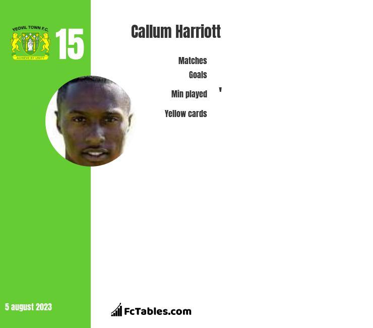 Callum Harriott infographic