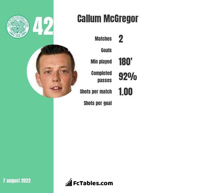 Callum McGregor infographic statistics for Celtic