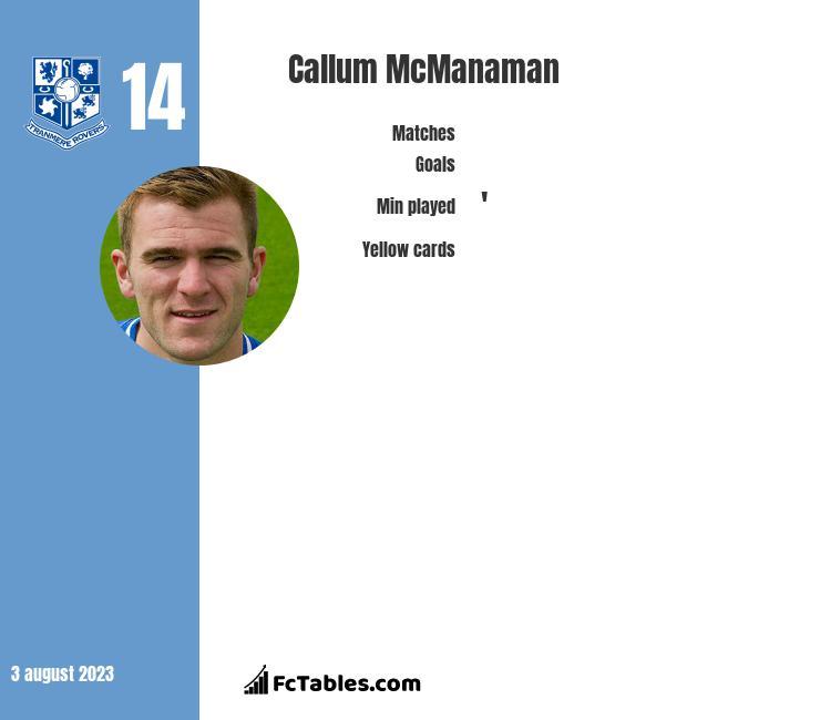 Callum McManaman infographic