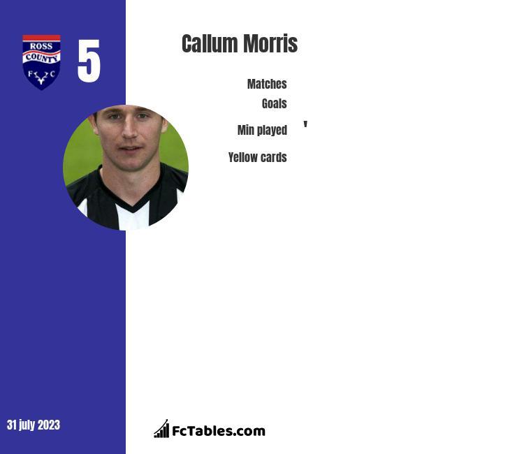Callum Morris infographic