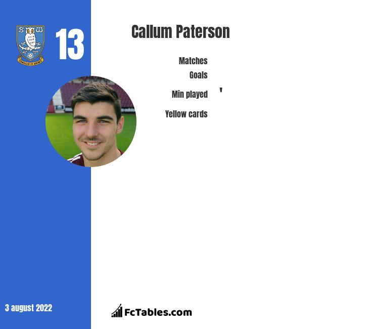 Callum Paterson infographic statistics for Cardiff City