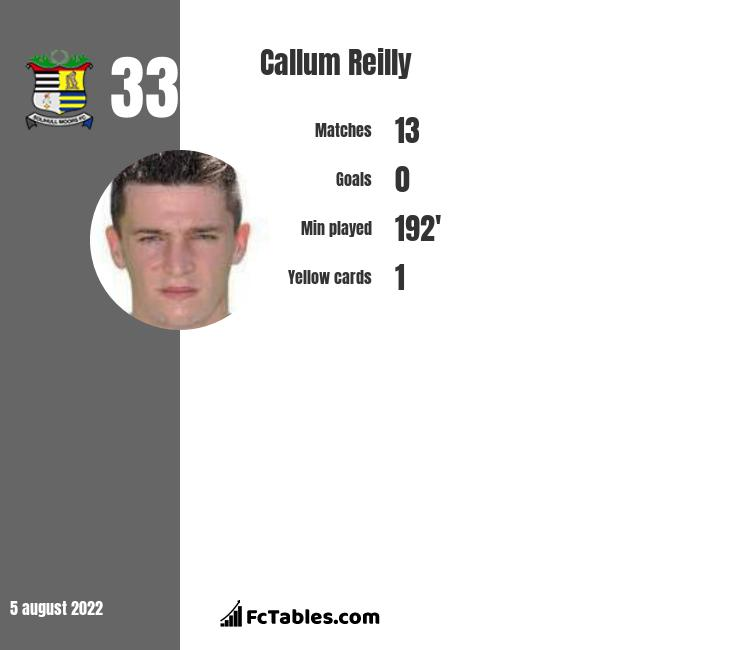 Callum Reilly infographic