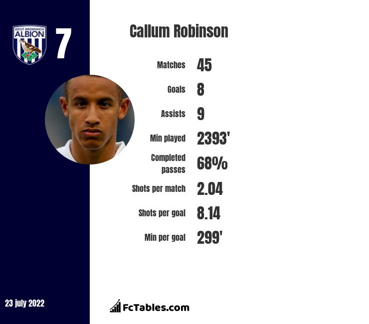 Callum Robinson infographic statistics for Preston North End