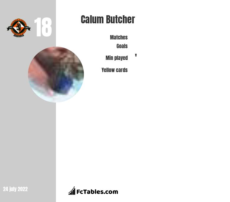 Calum Butcher infographic statistics for Dundee United