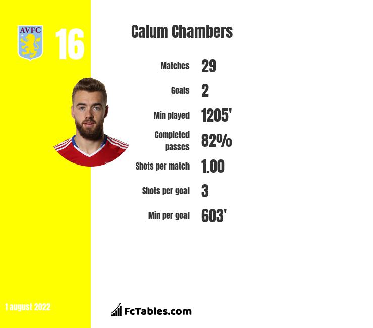 Calum Chambers infographic statistics for Arsenal