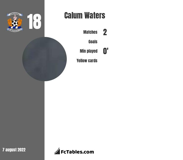 Calum Waters infographic statistics for St. Mirren
