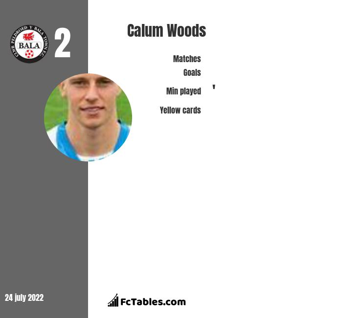 Calum Woods infographic statistics for Bradford