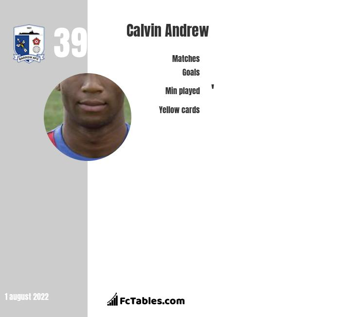Calvin Andrew infographic statistics for Rochdale