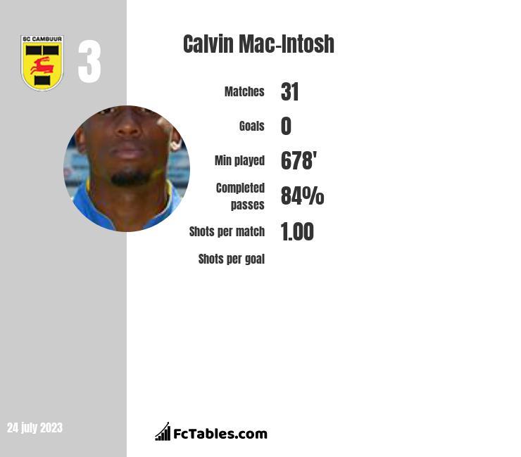 Calvin Mac-Intosh infographic