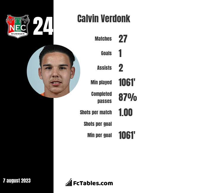 Calvin Verdonk infographic