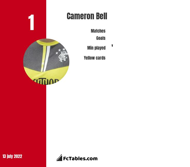 Cameron Bell infographic