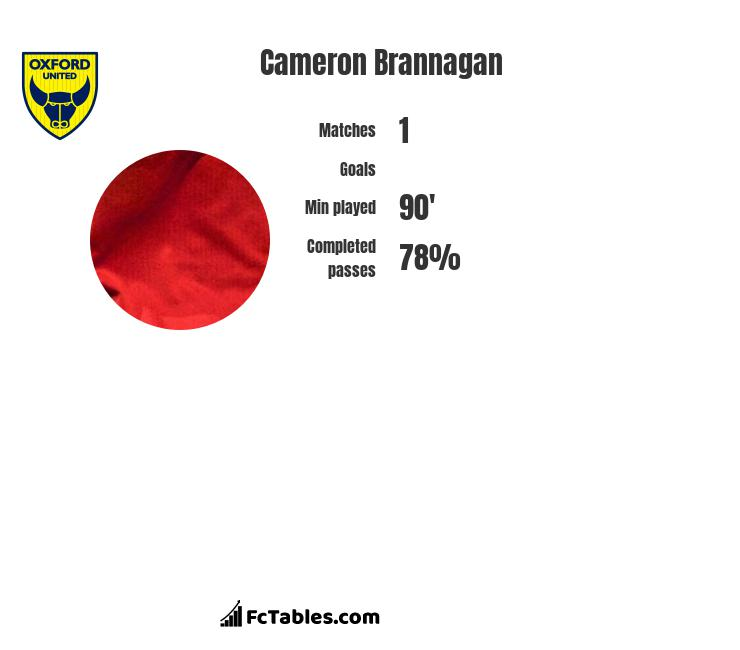 Cameron Brannagan infographic statistics for Oxford United