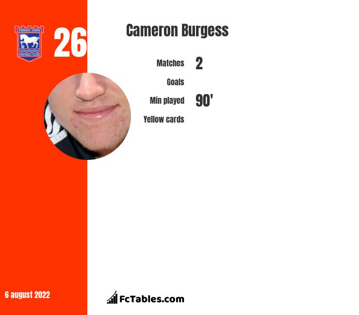 Cameron Burgess infographic statistics for Salford City