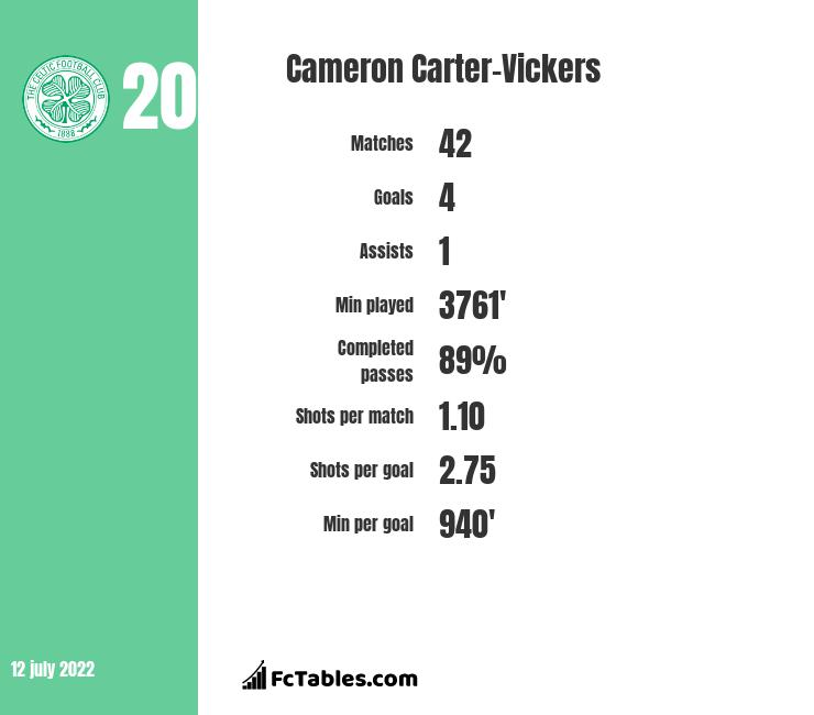 Cameron Carter-Vickers infographic statistics for Swansea
