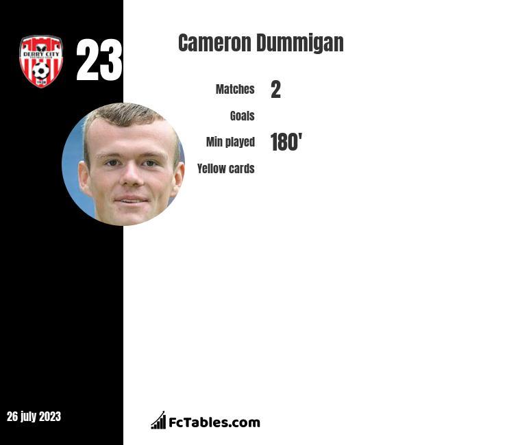Cameron Dummigan infographic