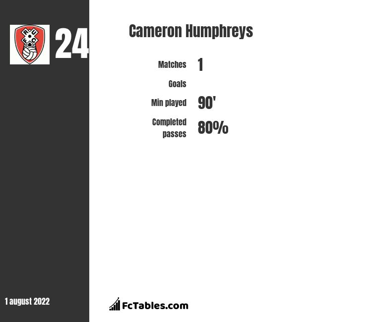 Cameron Humphreys infographic statistics for Excelsior