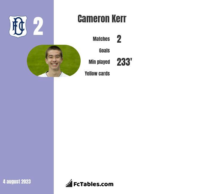 Cameron Kerr infographic