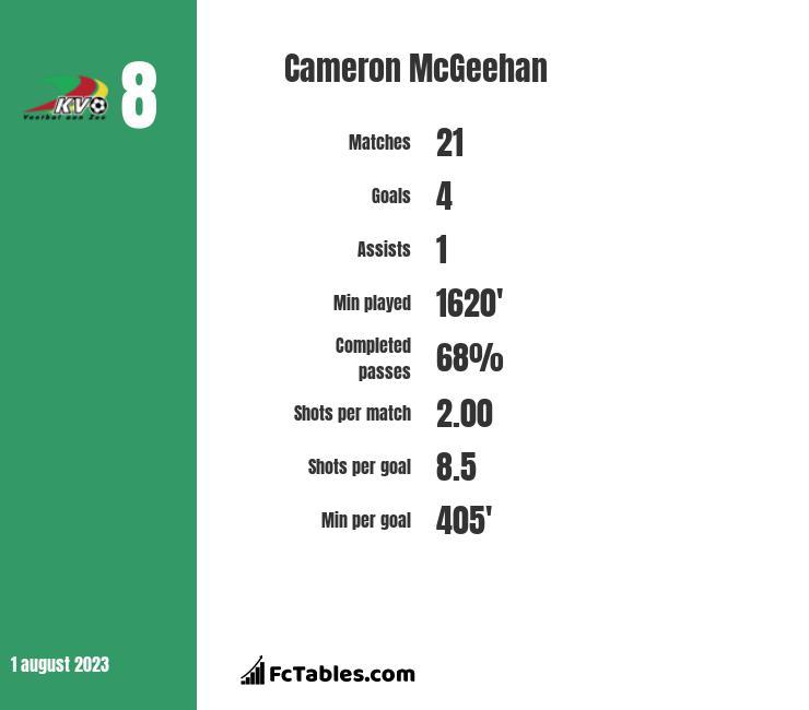 Cameron McGeehan infographic