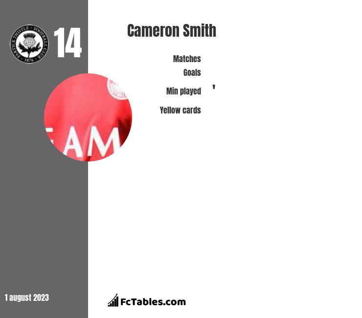 Cameron Smith infographic