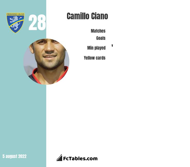 Camillo Ciano infographic statistics for Frosinone