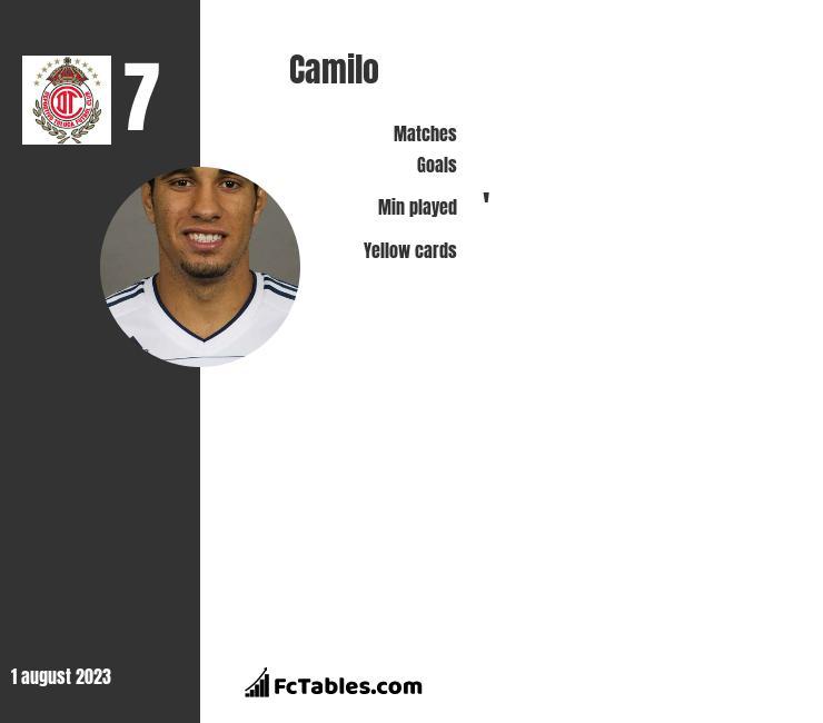 Camilo infographic