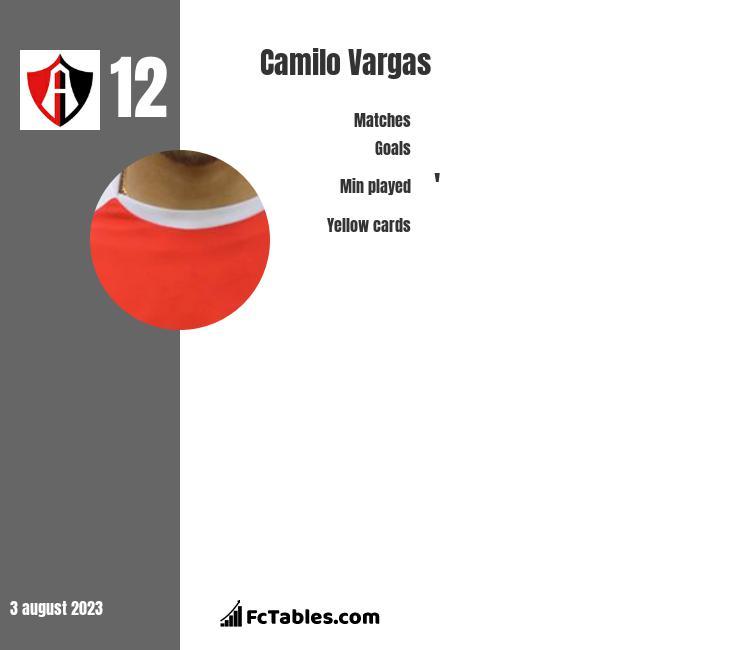 Camilo Vargas infographic