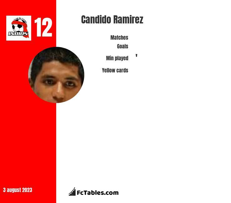 Candido Ramirez infographic
