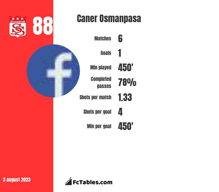 Caner Osmanpasa infographic