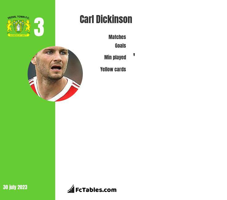 Carl Dickinson infographic