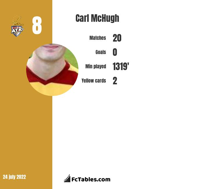 Carl McHugh infographic statistics for Motherwell