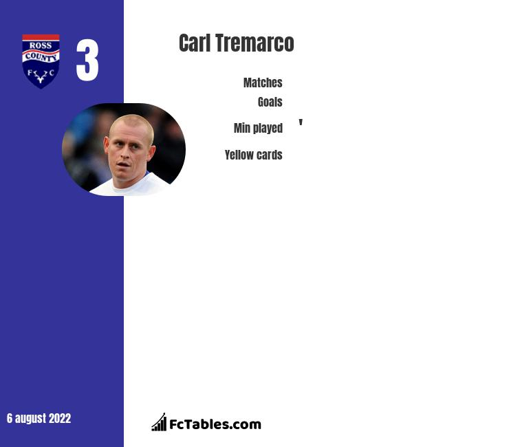 Carl Tremarco infographic