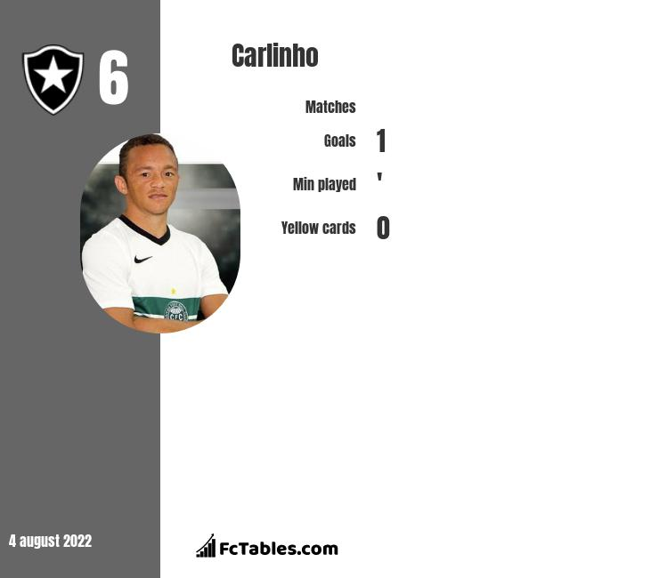 Carlinho infographic