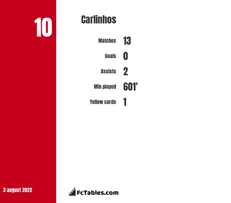Carlinhos infographic statistics for Lugano