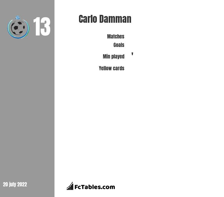 Carlo Damman infographic