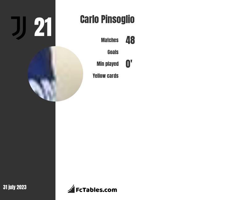 Carlo Pinsoglio stats