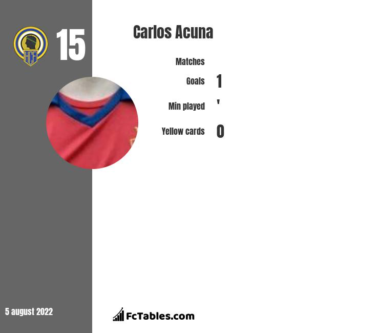 Carlos Acuna infographic