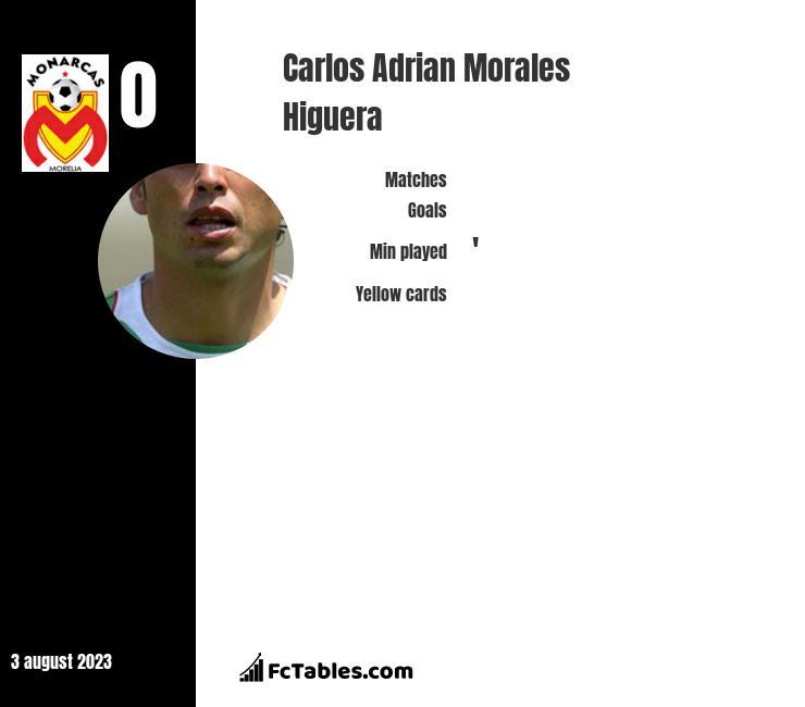 Carlos Adrian Morales Higuera infographic