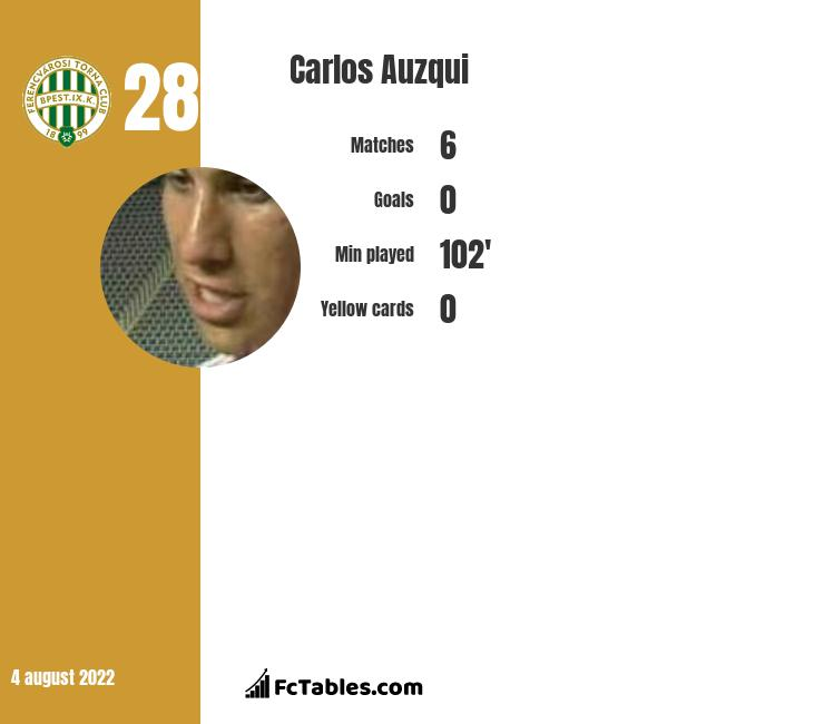 Carlos Auzqui infographic statistics for Huracan