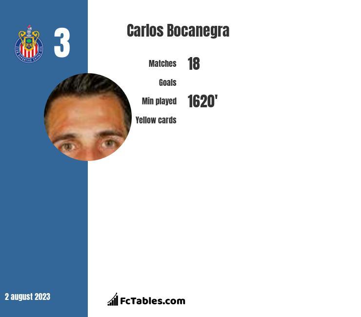 Carlos Bocanegra infographic