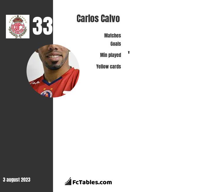Carlos Calvo infographic