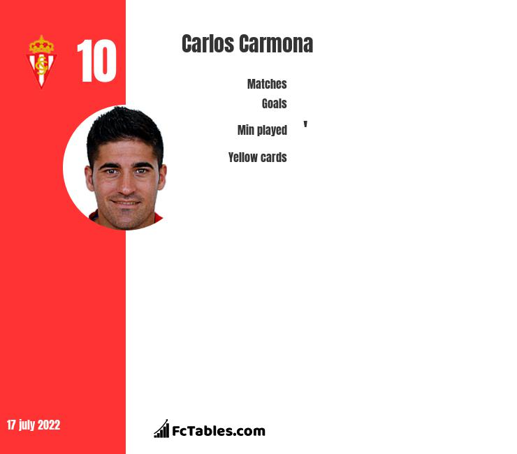 Carlos Carmona infographic