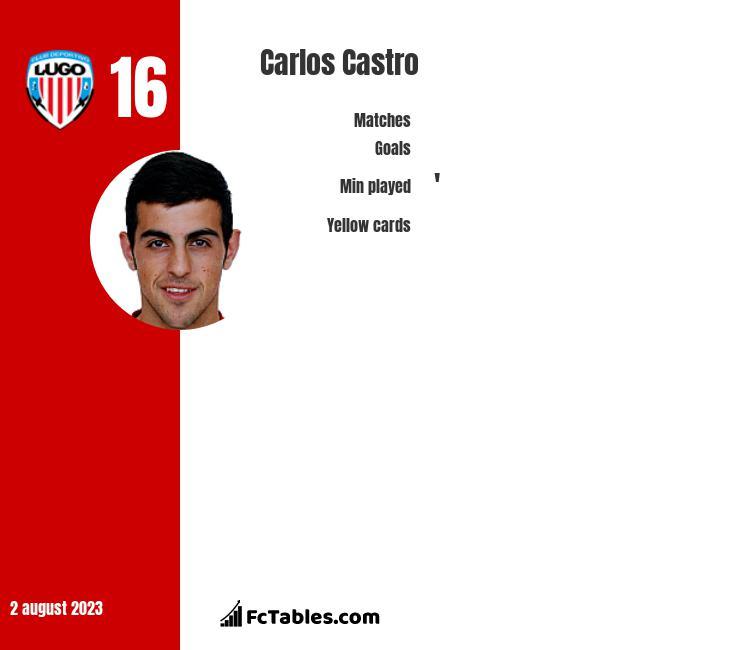 Carlos Castro infographic