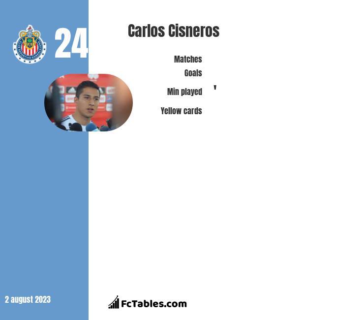 Carlos Cisneros infographic