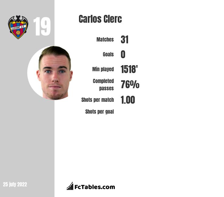 Carlos Clerc infographic