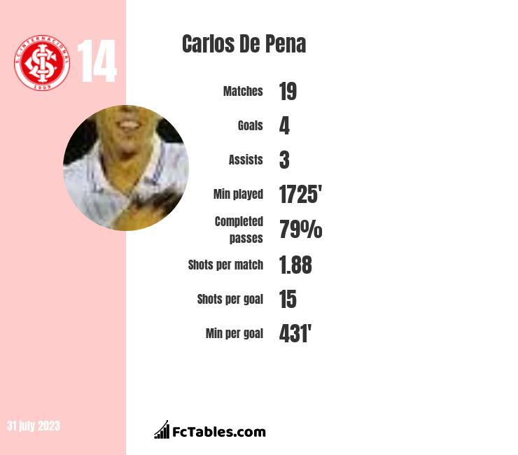 Carlos De Pena infographic