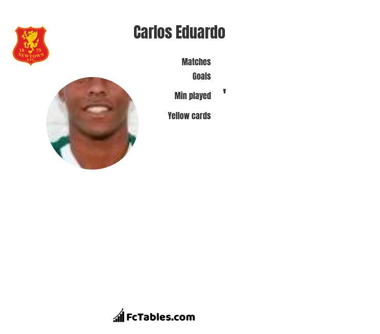 Carlos Eduardo infographic