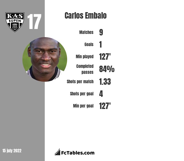 Carlos Embalo infographic statistics for Eupen