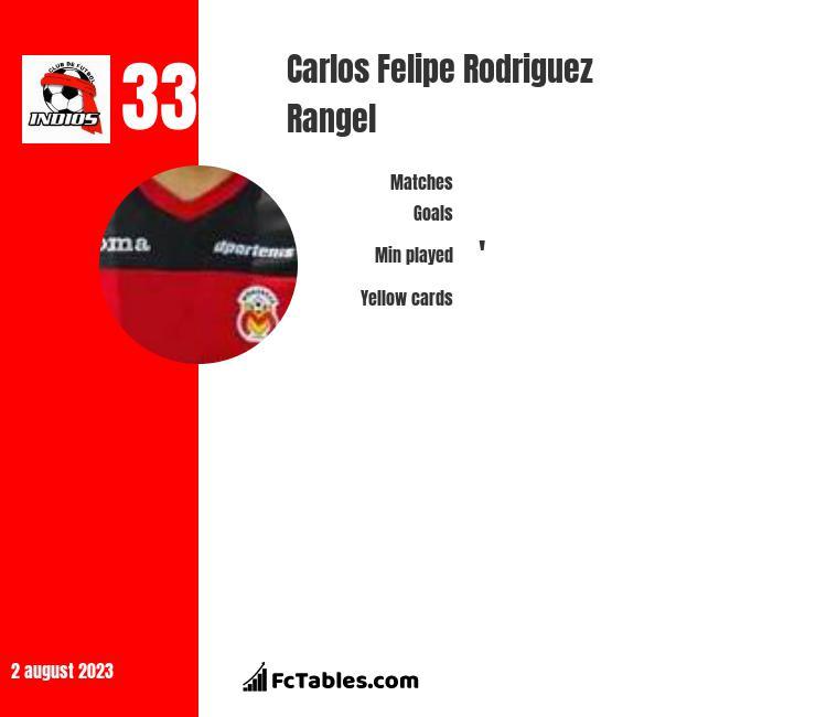 Carlos Felipe Rodriguez Rangel infographic