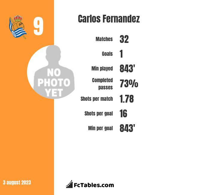 Carlos Fernandez infographic
