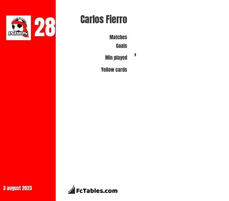 Carlos Fierro infographic